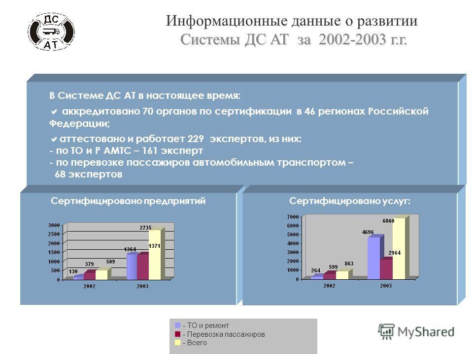 В Системе ДС АТ в настоящее время: аккредитовано 70 органов по сертификации в 46 регионах Российской Федерации; аттестовано и работает 229 экспертов, из них: - по ТО и Р АМТС – 161 эксперт - по перевозке пассажиров автомобильным транспортом – 68 эксп