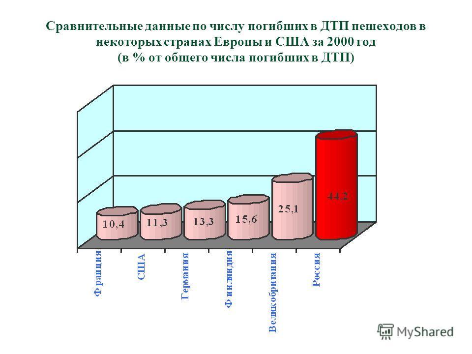 Сравнительные данные по числу погибших в ДТП пешеходов в некоторых странах Европы и США за 2000 год (в % от общего числа погибших в ДТП)