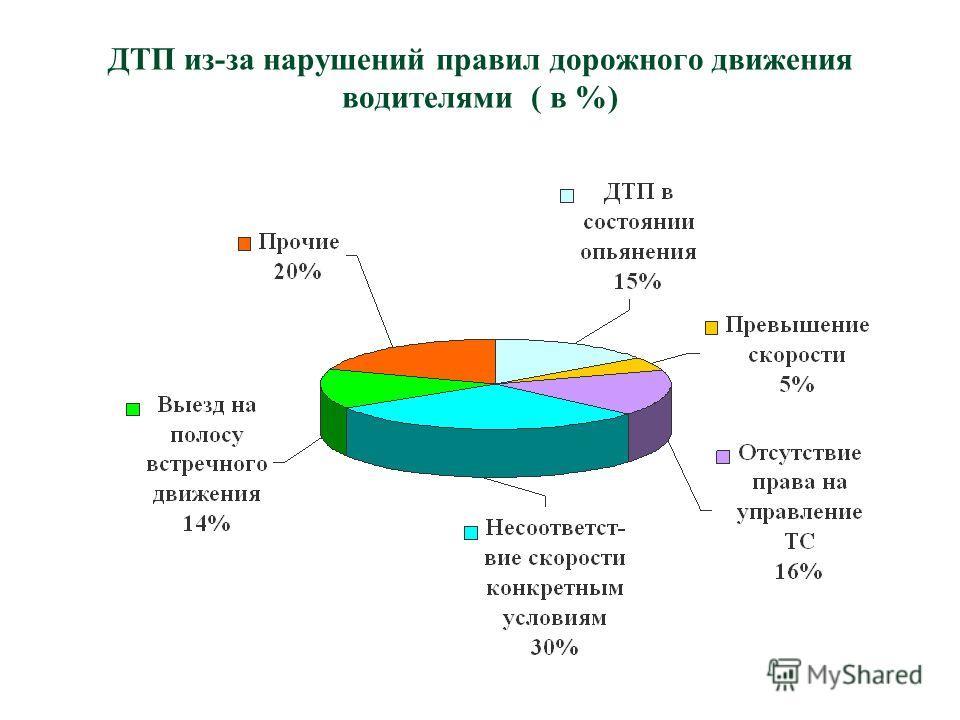 ДТП из-за нарушений правил дорожного движения водителями ( в %)