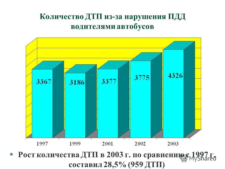 Количество ДТП из-за нарушения ПДД водителями автобусов §Рост количества ДТП в 2003 г. по сравнению с 1997 г. составил 28,5% (959 ДТП)