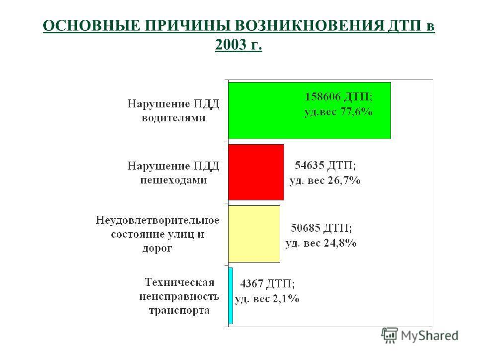 ОСНОВНЫЕ ПРИЧИНЫ ВОЗНИКНОВЕНИЯ ДТП в 2003 г.
