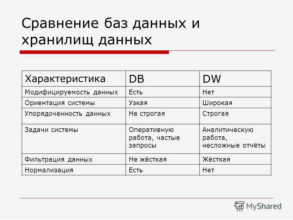 Сравнение баз данных и хранилищ данных Характеристика DBDW Модифицируемость данныхЕстьНет Ориентация системыУзкаяШирокая Упорядоченность данныхНе строгаяСтрогая Задачи системы Оперативную работа, частые запросы Аналитическую работа, несложные отчёты