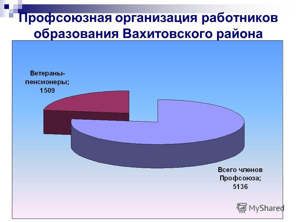 Профсоюзная организация работников образования Вахитовского района