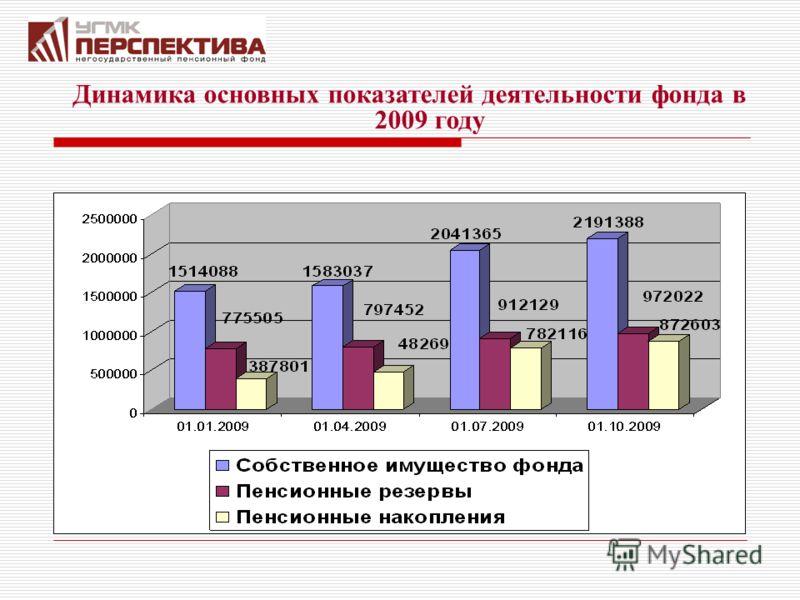 Динамика основных показателей деятельности фонда в 2009 году