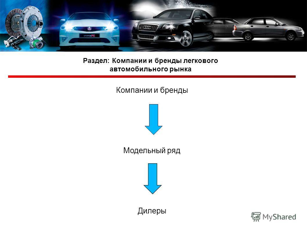 Раздел: Компании и бренды легкового автомобильного рынка Компании и бренды Модельный ряд Дилеры