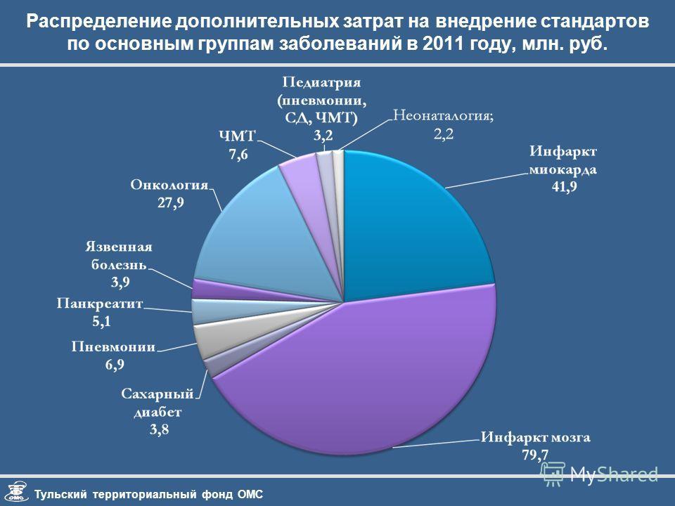 Тульский территориальный фонд ОМС Распределение дополнительных затрат на внедрение стандартов по основным группам заболеваний в 2011 году, млн. руб.