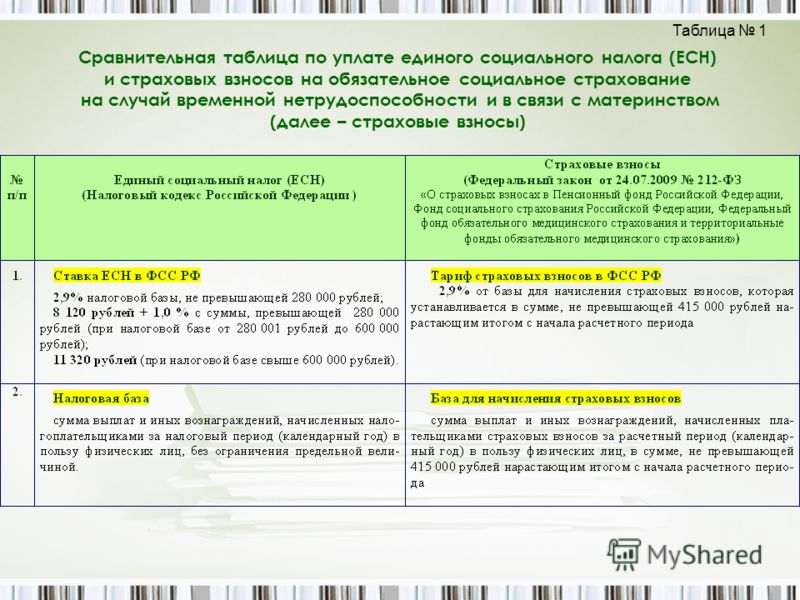 Сравнительная таблица по уплате единого социального налога (ЕСН) и страховых взносов на обязательное социальное страхование на случай временной нетрудоспособности и в связи с материнством (далее – страховые взносы) Таблица 1