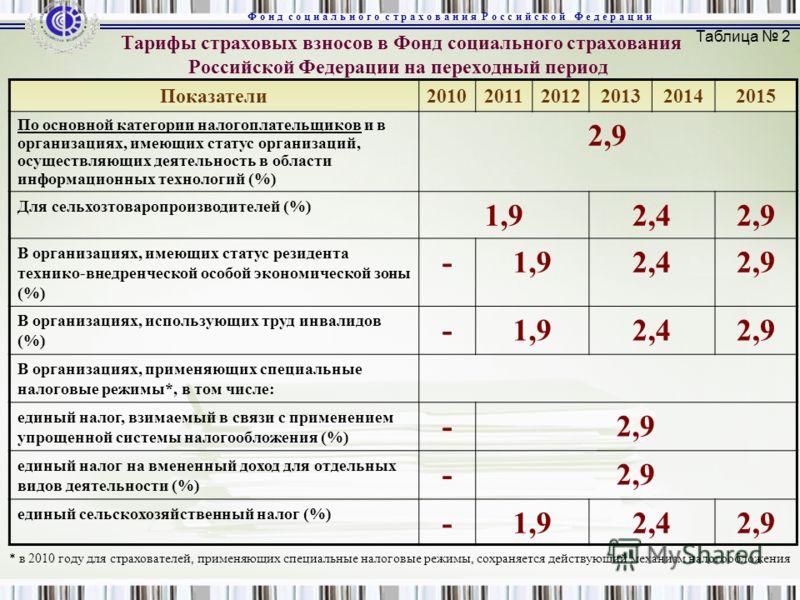 Тарифы страховых взносов в Фонд социального страхования Российской Федерации на переходный период Показатели201020112012201320142015 По основной категории налогоплательщиков и в организациях, имеющих статус организаций, осуществляющих деятельность в