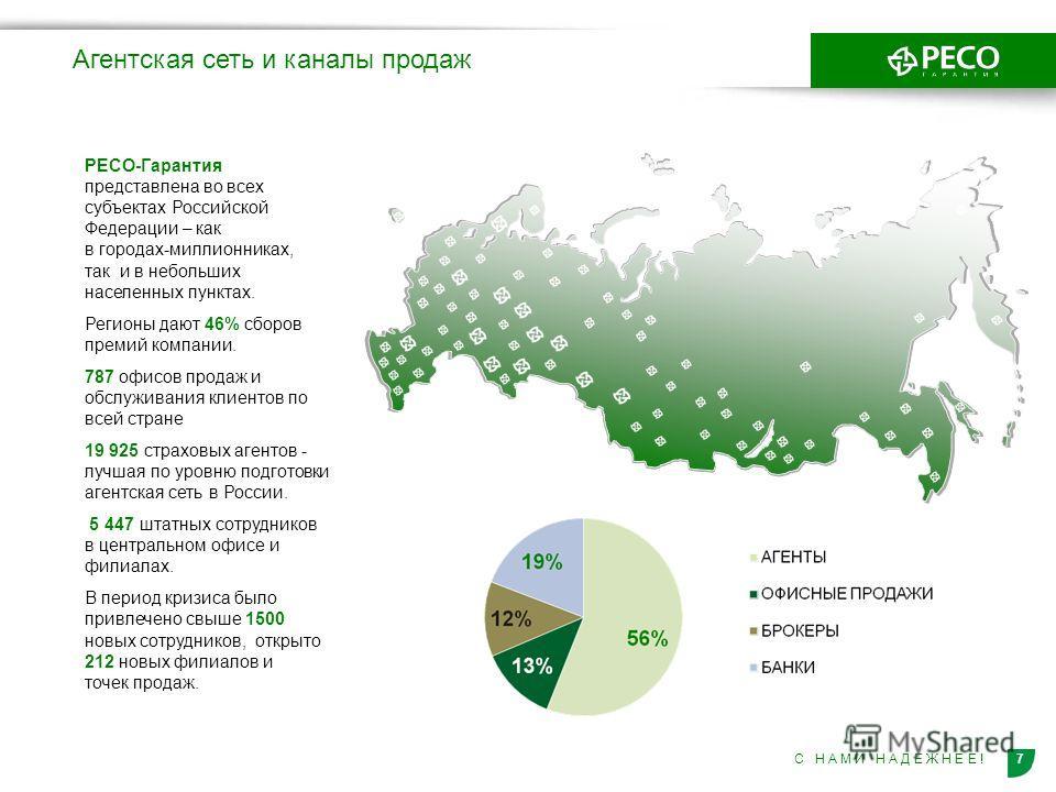 7С Н А М И Н А Д Е Ж Н Е Е ! РЕСО-Гарантия представлена во всех субъектах Российской Федерации – как в городах-миллионниках, так и в небольших населенных пунктах. Регионы дают 46% сборов премий компании. 787 офисов продаж и обслуживания клиентов по в