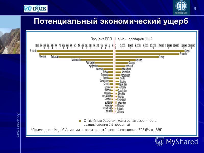 www.unisdr.org 6 Потенциальный экономический ущерб Процент ВВПв млн. долларов США Стихийные бедствия (ежегодная вероятность возникновения 0,5 процента) *Примечание: Ущерб Армении по всем видам бедствий составляет 708,5% от ВВП