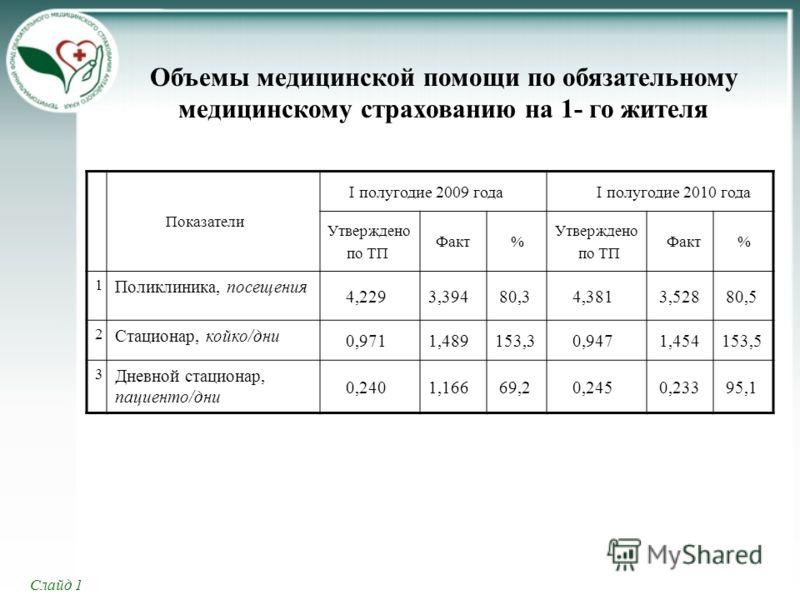 Объемы медицинской помощи по обязательному медицинскому страхованию на 1- го жителя Показатели I полугодие 2009 года I полугодие 2010 года Утверждено по ТП Факт % Утверждено по ТП Факт % 1 Поликлиника, посещения 4,2293,394 80,3 4,381 3,528 80,5 2 Ста