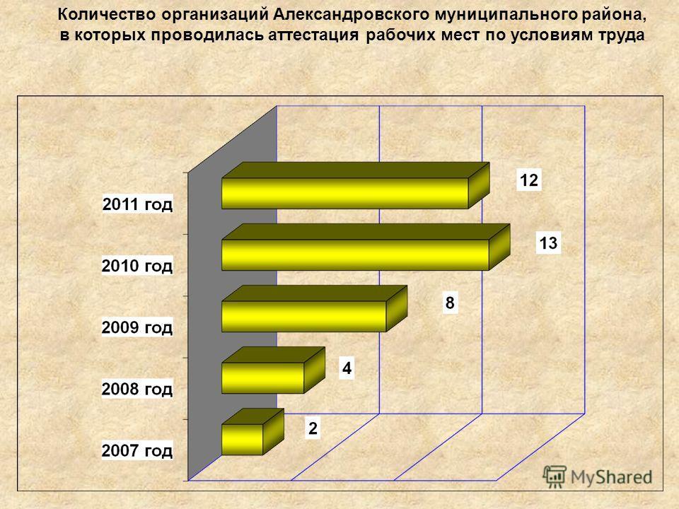 Количество организаций Александровского муниципального района, в которых проводилась аттестация рабочих мест по условиям труда