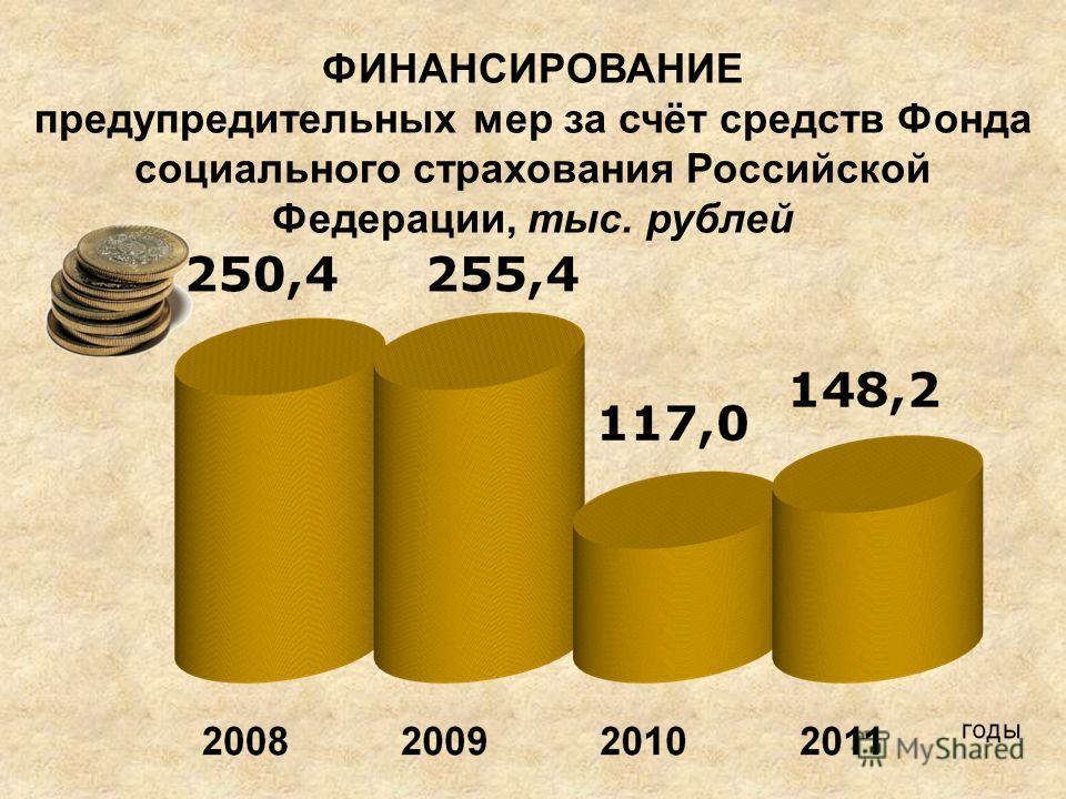 ФИНАНСИРОВАНИЕ предупредительных мер за счёт средств Фонда социального страхования Российской Федерации, тыс. рублей