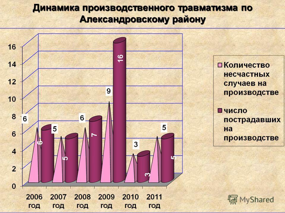 Динамика производственного травматизма по Александровскому району