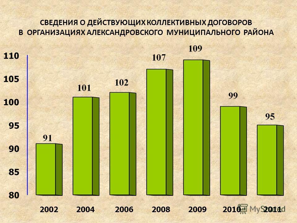 СВЕДЕНИЯ О ДЕЙСТВУЮЩИХ КОЛЛЕКТИВНЫХ ДОГОВОРОВ В ОРГАНИЗАЦИЯХ АЛЕКСАНДРОВСКОГО МУНИЦИПАЛЬНОГО РАЙОНА 2004200220062010200820092011