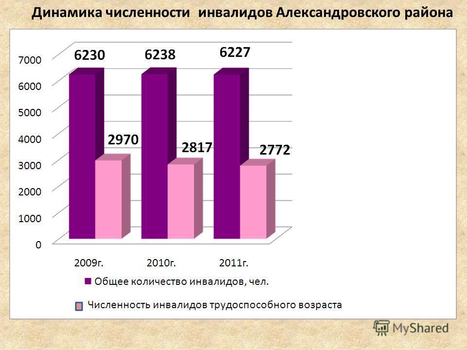 Динамика численности инвалидов Александровского района