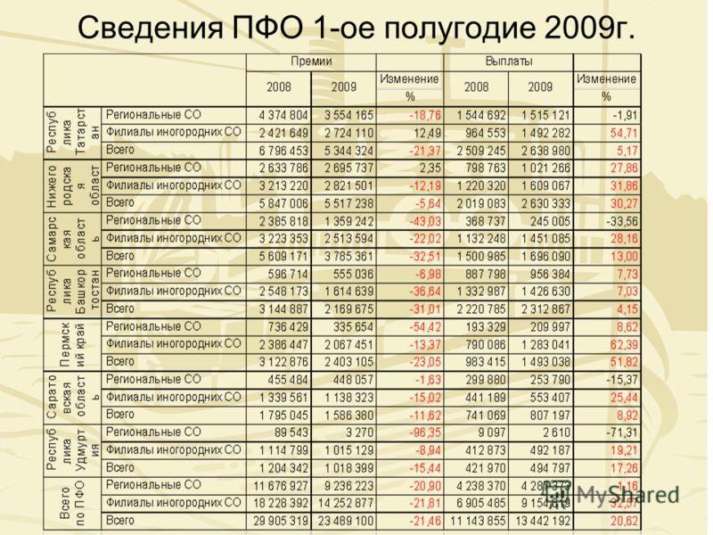 Сведения ПФО 1-ое полугодие 2009г.