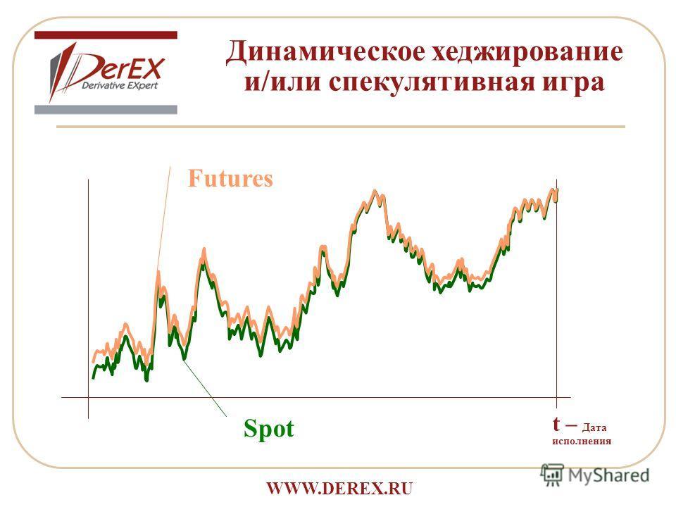t – Дата исполнения Spot Futures Динамическое хеджирование и/или спекулятивная игра WWW.DEREX.RU