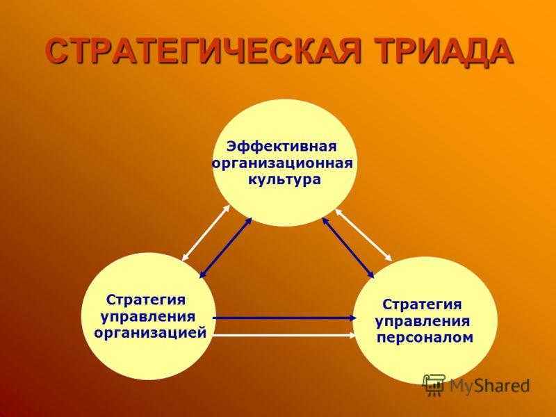 СТРАТЕГИЧЕСКАЯ ТРИАДА Стратегия управления организацией Стратегия управления персоналом Эффективная организационная культура