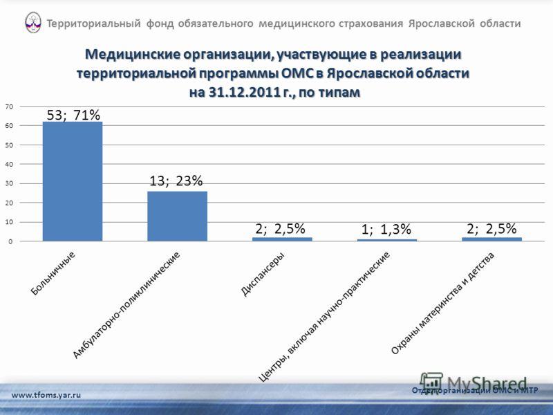 www.tfoms.yar.ru Территориальный фонд обязательного медицинского страхования Ярославской области Отдел организации ОМС и МТР