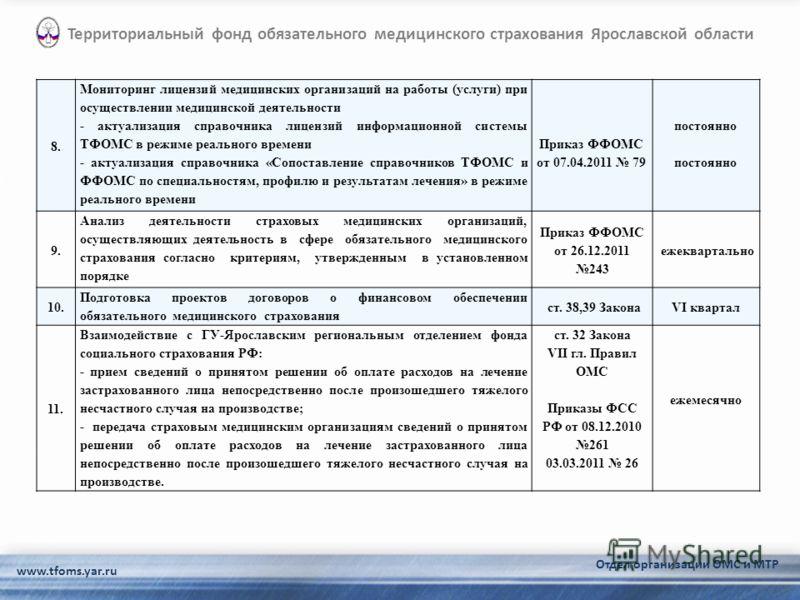 www.tfoms.yar.ru Территориальный фонд обязательного медицинского страхования Ярославской области Отдел организации ОМС и МТР 8. Мониторинг лицензий медицинских организаций на работы (услуги) при осуществлении медицинской деятельности - актуализация с