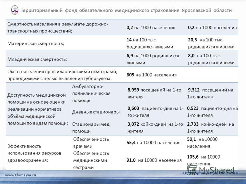 www.tfoms.yar.ru Территориальный фонд обязательного медицинского страхования Ярославской области Отдел организации ОМС и МТР Смертность населения в результате дорожно- транспортных происшествий; 0,2 на 1000 населения Материнская смертность; 14 на 100