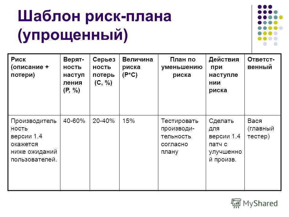 Шаблон риск-плана (упрощенный) Риск (описание + потери) Верят- ность наступ ления (P, %) Серьез ность потерь (C, %) Величина риска (P*C) План по уменьшению риска Действия при наступле нии риска Ответст- венный Производитель ность версии 1.4 окажется