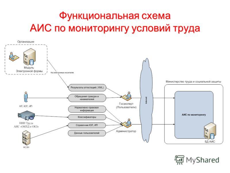 Функциональная схема АИС по мониторингу условий труда