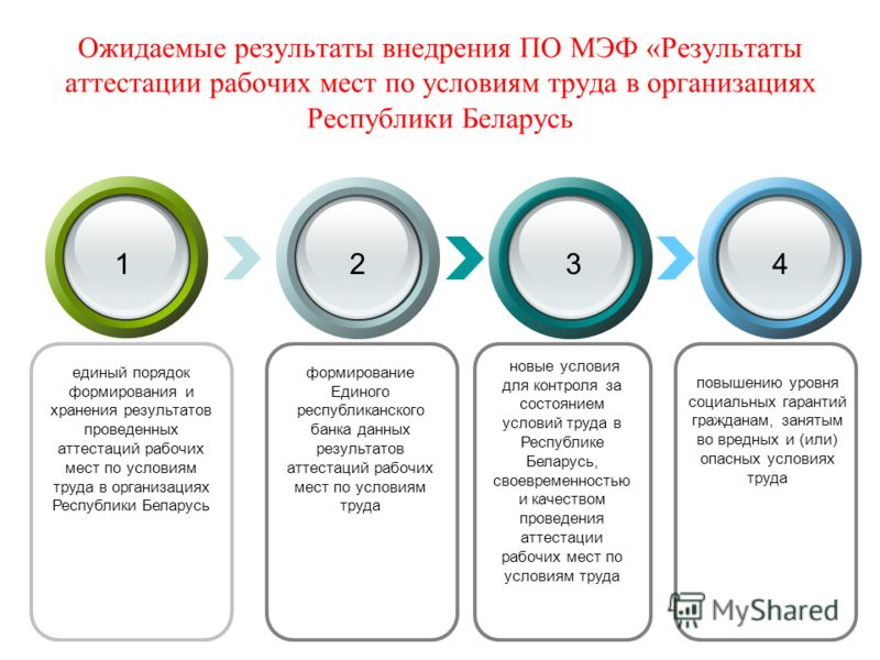 новые условия для контроля за состоянием условий труда в Республике Беларусь, своевременностью и качеством проведения аттестации рабочих мест по условиям труда 1234 формирование Единого республиканского банка данных результатов аттестаций рабочих мес