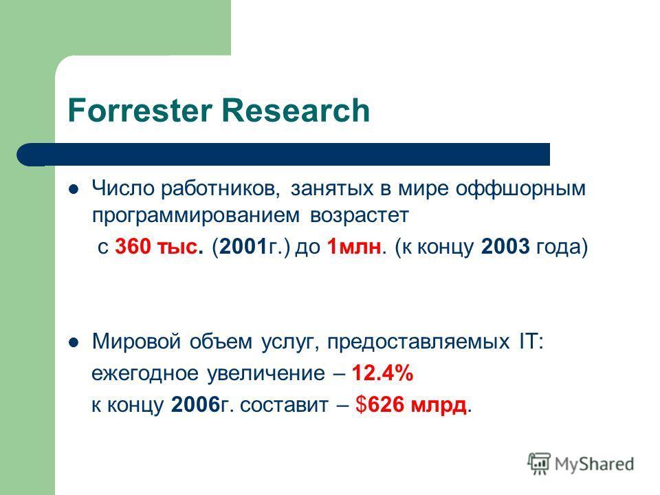 Forrester Research Число работников, занятых в мире оффшорным программированием возрастет с 360 тыс. (2001г.) до 1млн. (к концу 2003 года) Мировой объем услуг, предоставляемых IT: ежегодное увеличение – 12.4% к концу 2006г. составит – $626 млрд.