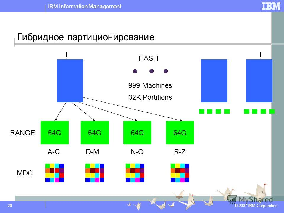 IBM Information Management © 2007 IBM Corporation 20 Гибридное партиционирование 999 Machines HASH RANGE 32K Partitions 64G A-C 64G D-M 64G N-Q 64G R-Z MDC