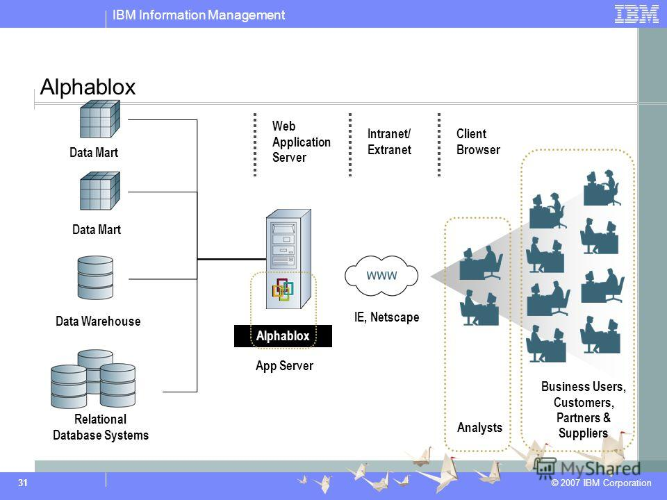 IBM Information Management © 2007 IBM Corporation 31 Alphablox Data Warehouse Data Mart Relational Database Systems IE, Netscape Web Application Server Intranet/ Extranet Client Browser App Server Alphablox Analysts Business Users, Customers, Partner