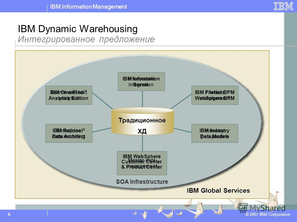 IBM Information Management © 2007 IBM Corporation 6 IBM Global Services SOA Infrastructure Process management Enterprise data modeling IBM Dynamic Warehousing Интегрированное предложение Information integration Search and text analytics Master data m