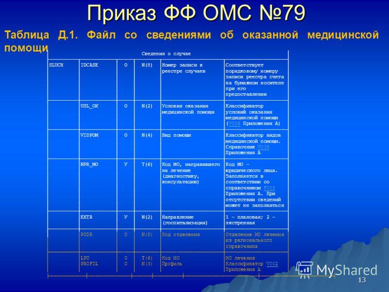 13 Приказ ФФ ОМС 79 Таблица Д.1. Файл со сведениями об оказанной медицинской помощи Сведения о случае SLUCH IDCASE O N(8) Номер записи в Соответствует реестре случаев порядковому номеру записи реестра счета на бумажном носителе при его предоставлении