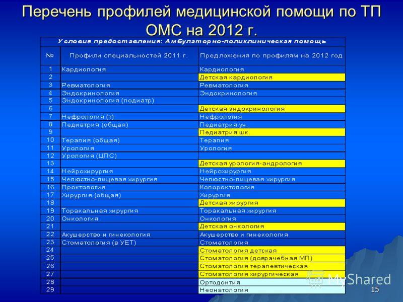 15 Перечень профилей медицинской помощи по ТП ОМС на 2012 г.