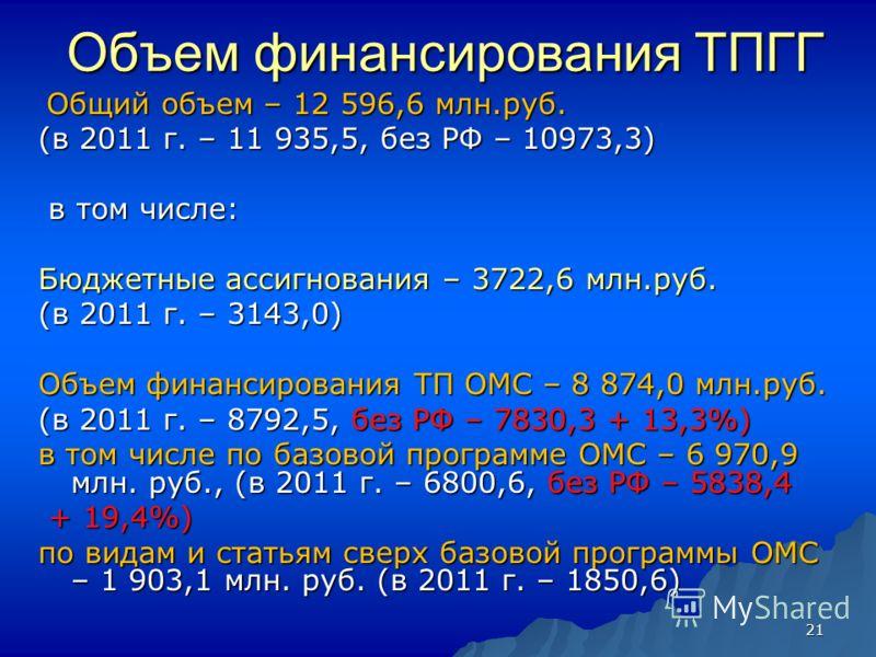 21 Объем финансирования ТПГГ Общий объем – 12 596,6 млн.руб. Общий объем – 12 596,6 млн.руб. (в 2011 г. – 11 935,5, без РФ – 10973,3) в том числе: в том числе: Бюджетные ассигнования – 3722,6 млн.руб. (в 2011 г. – 3143,0) Объем финансирования ТП ОМС