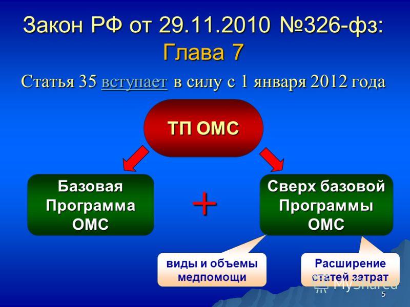 5 Закон РФ от 29.11.2010 326-фз: Глава 7 Статья 35 вступает в силу с 1 января 2012 года вступает ТП ОМС БазоваяПрограммаОМС Сверх базовой ПрограммыОМС + виды и объемы медпомощи Расширение статей затрат
