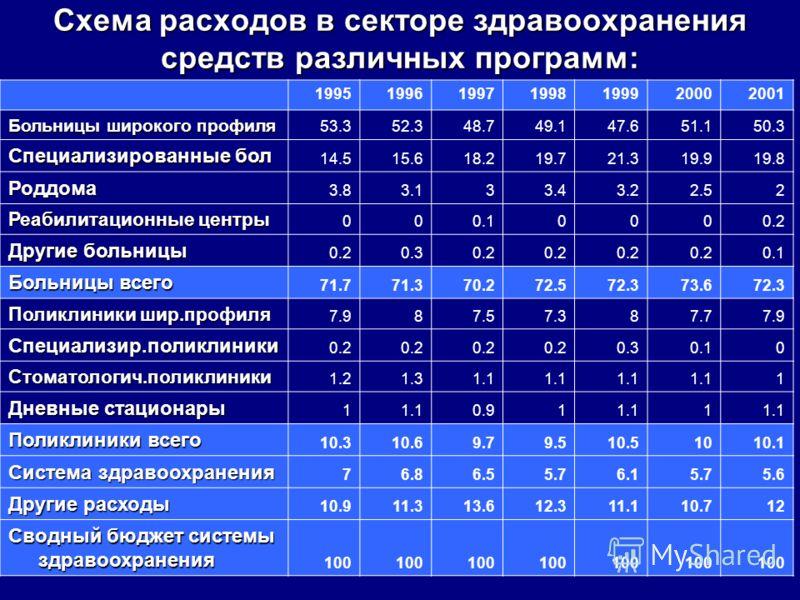 Схема расходов в секторе здравоохранения средств различных программ: 1995199619971998199920002001 Больницы широкого профиля 53.352.348.749.147.651.150.3 Специализированные бол 14.515.618.219.721.319.919.8 Роддома 3.83.133.43.22.52 Реабилитационные це