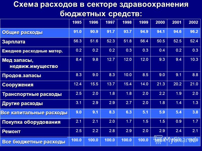 Схема расходов в секторе здравоохранения бюджетных средств: 100.0 Все бюджетные расходы 2.12.42.92.02.92.82.22.5Ремонт 1.70.91.5 1.72.02.1 Покупка оборудования 3.85.45.95.16.38.39.19.0 Все капитальные расходы 1.31.41.82.02.72.9 3.1 Другие расходы 2.0
