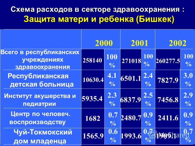 Схема расходов в секторе здравоохранения : Защита матери и ребенка (Бишкек) 0.7 % 1909.1 0.7 % 1993.6 0.6 % 1565.9 Чуй-Токмокский дом младенца 0.9 % 2411.6 0.9 % 2480.7 0.7 % 1682 Центр по человеч. воспроизводству 2.9 % 7456.8 2.5 % 6837.9 2.3 % 5935
