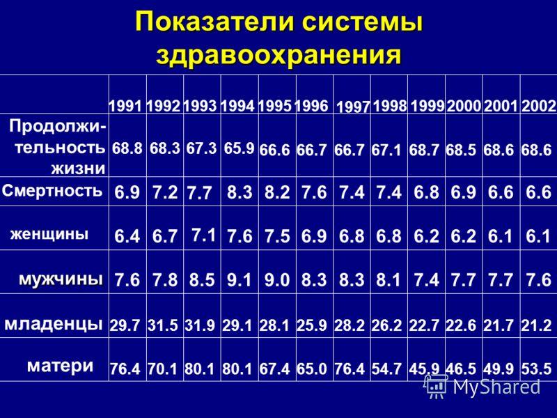 53.549.946.545.954.776.465.067.480.1 70.176.4 матери 21.221.722.622.726.228.225.928.129.131.931.529.7 младенцы 7.67.7 7.48.18.3 9.09.18.57.87.6мужчины 6.1 6.2 6.8 6.97.57.6 7.1 6.76.4 женщины 6.6 6.96.87.4 7.68.28.3 7.7 7.26.9 Смертность 68.6 68.568.