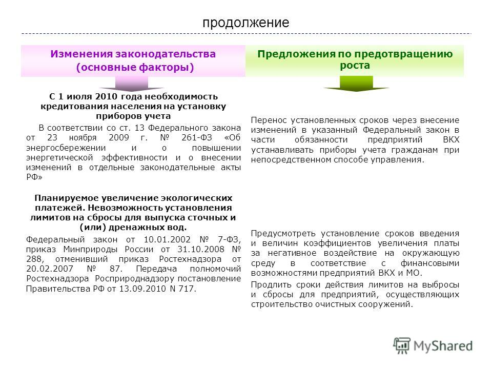 продолжение Изменения законодательства (основные факторы) Предложения по предотвращению роста С 1 июля 2010 года необходимость кредитования населения на установку приборов учета В соответствии со ст. 13 Федерального закона от 23 ноября 2009 г. 261-ФЗ