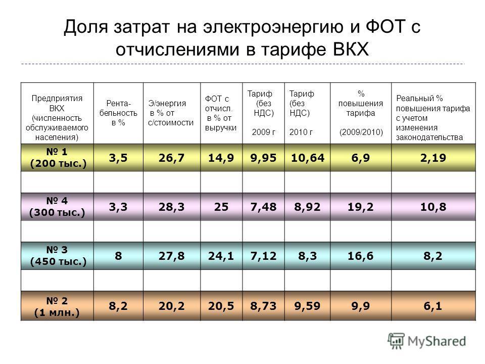 Доля затрат на электроэнергию и ФОТ с отчислениями в тарифе ВКХ Предприятия ВКХ (численность обслуживаемого населения) Рента- бельность в % Э/энергия в % от с/стоимости ФОТ с отчисл. в % от выручки Тариф (без НДС) 2009 г Тариф (без НДС) 2010 г % повы