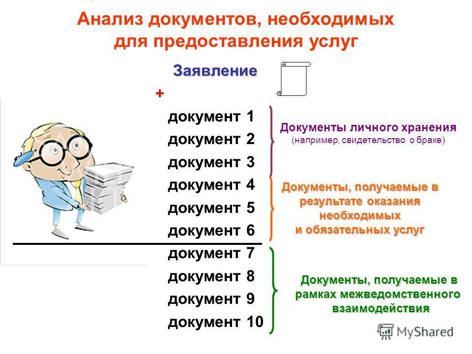 Высшая школа экономики, Москва, 2011 Анализ документов, необходимых для предоставления услуг Заявление + документ 1 документ 2 документ 3 документ 4 документ 5 документ 6 документ 7 документ 8 документ 9 документ 10 Документы личного хранения (наприм