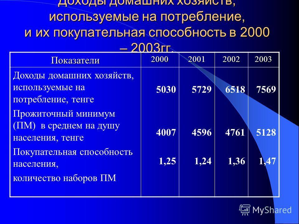 Доходы домашних хозяйств, используемые на потребление, и их покупательная способность в 2000 – 2003гг. Показатели2000200120022003 Доходы домашних хозяйств, используемые на потребление, тенге Прожиточный минимум (ПМ) в среднем на душу населения, тенге