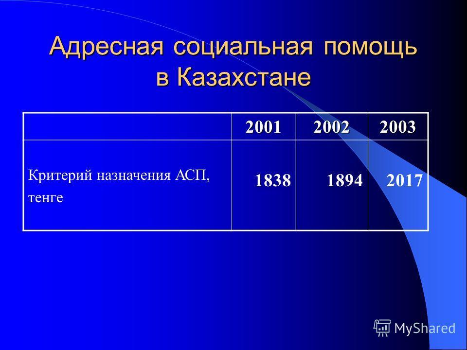 Адресная социальная помощь в Казахстане 200120022003 Критерий назначения АСП, тенге 183818942017