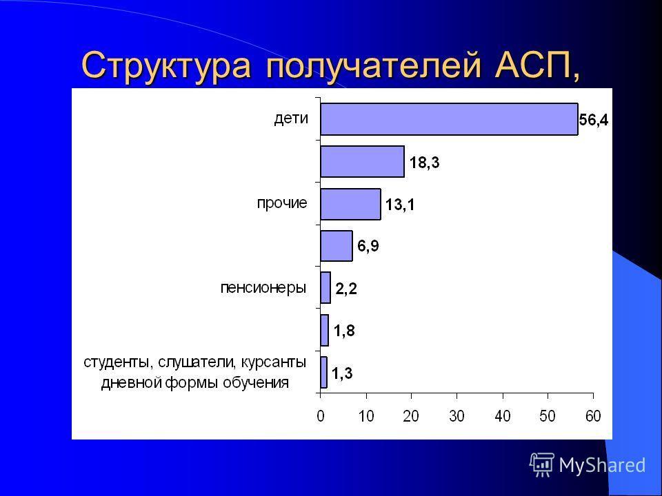 Структура получателей АСП, 2002 год, %