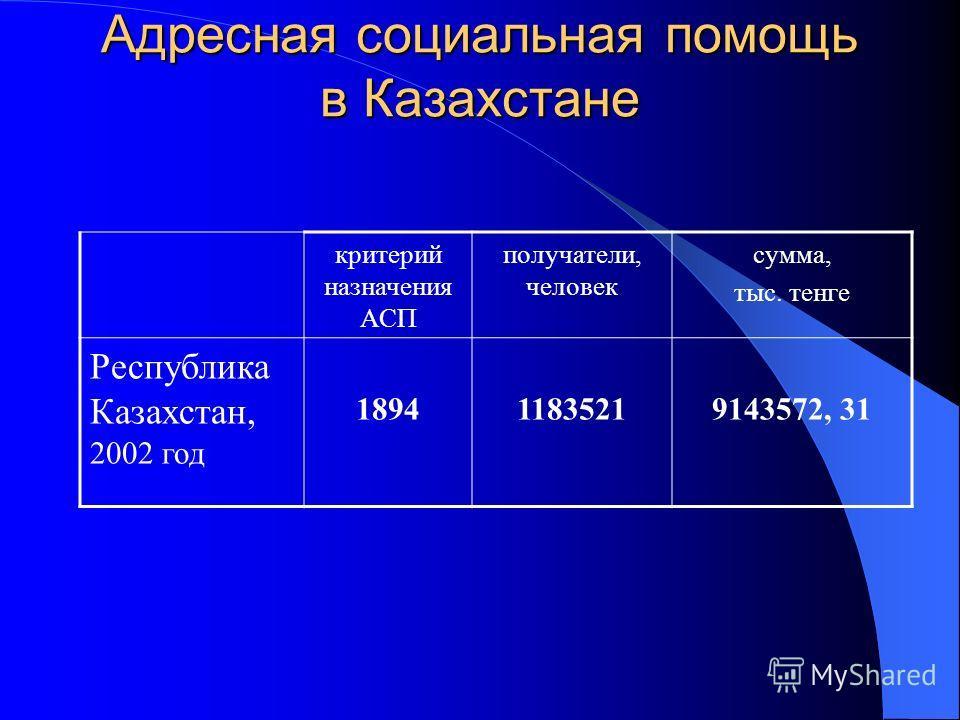 Адресная социальная помощь в Казахстане критерий назначения АСП получатели, человек сумма, тыс. тенге Республика Казахстан, 2002 год 189411835219143572, 31