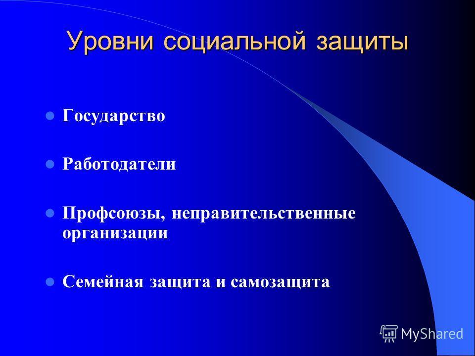Уровни социальной защиты Государство Работодатели Профсоюзы, неправительственные организации Семейная защита и самозащита