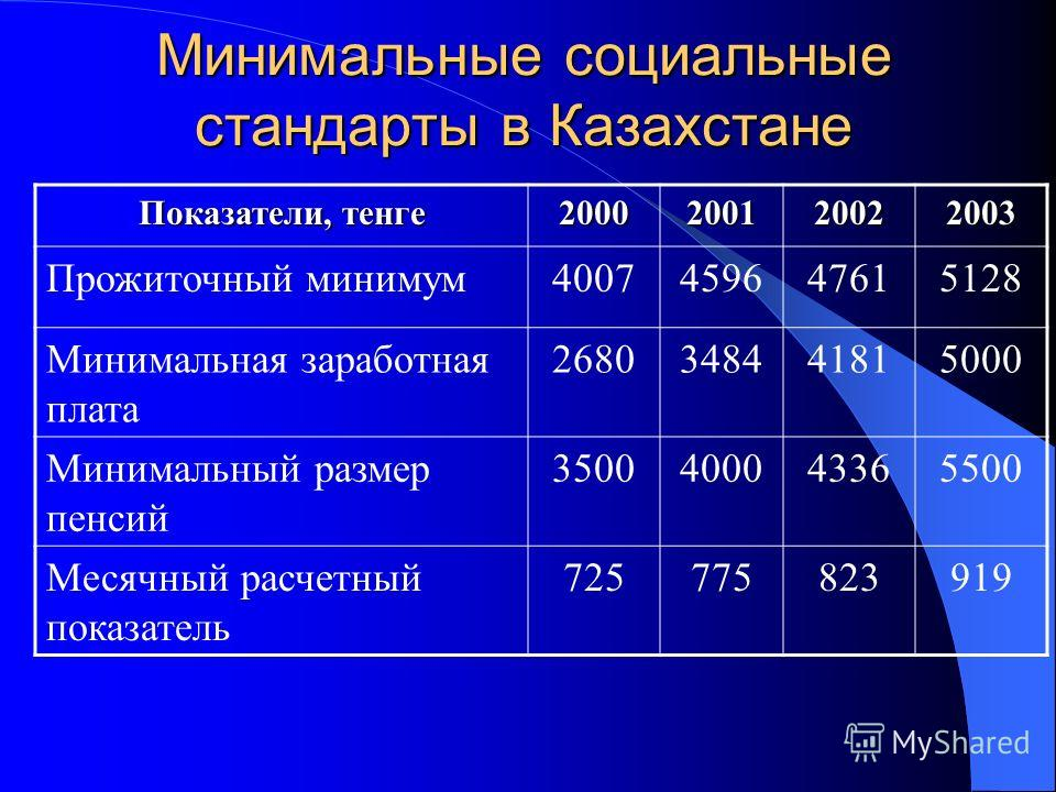 Минимальные социальные стандарты в Казахстане Показатели, тенге 2000200120022003 Прожиточный минимум4007459647615128 Минимальная заработная плата 2680348441815000 Минимальный размер пенсий 3500400043365500 Месячный расчетный показатель 725775823919